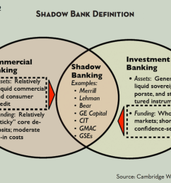chart 1 diagram of the traditional and shadow banking systems [ 1024 x 768 Pixel ]