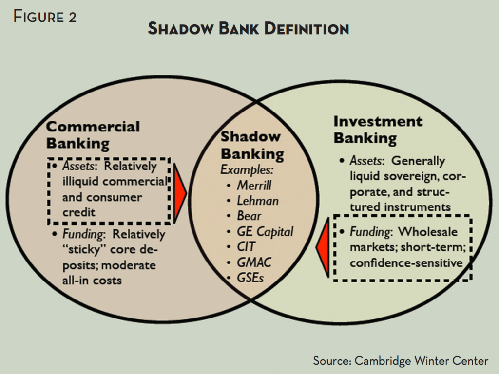 hight resolution of chart 1 diagram of the traditional and shadow banking systems