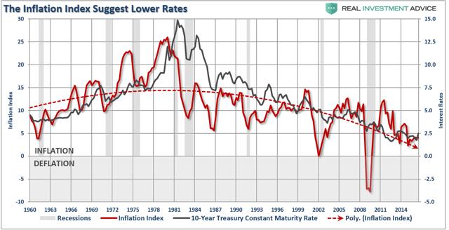 3 Things: Inflation. Stocks Vs. Bonds & Everyone's A Genius - SPDR S&P 500 Trust ETF (NYSEARCA:SPY) | Seeking Alpha