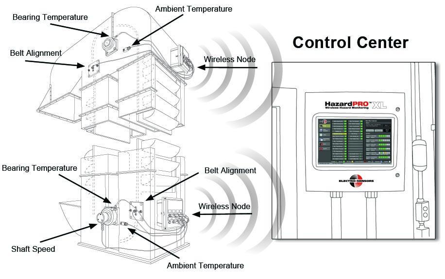 Electro-Sensors' Common Stock: Well Worth Monitoring