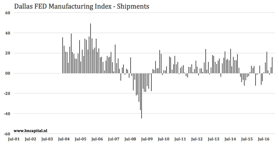 Dallas Fed Manufacturing Activities Go Through The Roof