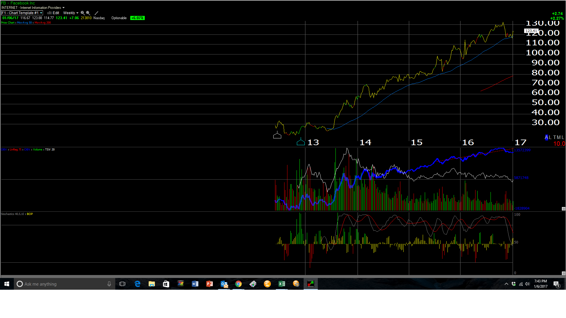Here Is A Weekly Chart Of Facebook As Of The Close Of Trading 1/6/2017.