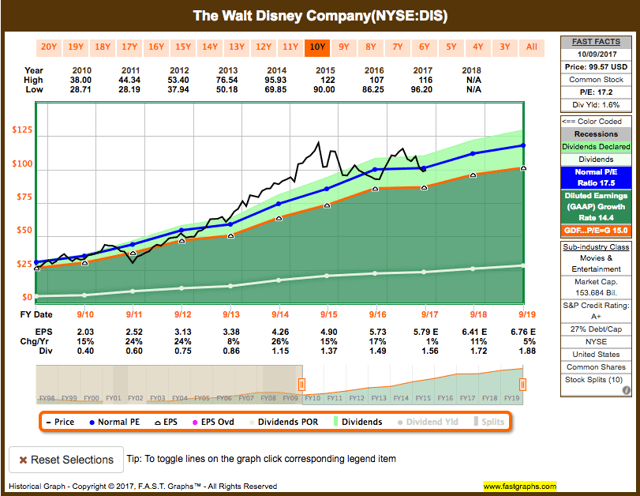 15536212-15076813130441556 Recent Buy: Walt Disney Company