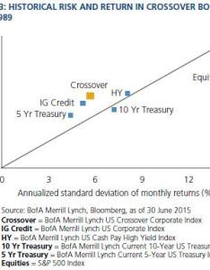According to    global fixed income research see chart on default rates below in bb rated bonds had  one year rate of which was also why jnk doesn  make sense and crossover are better rh seekingalpha