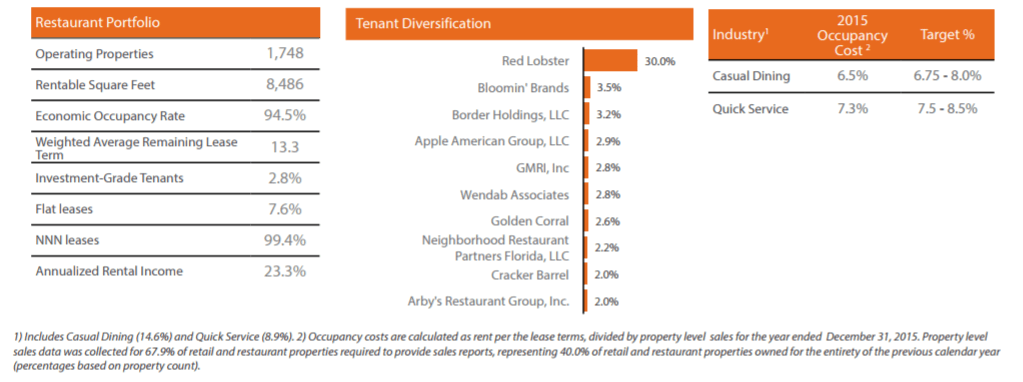Vereit: A 6.8% Covered Dividend And 23% Upside - VEREIT. Inc. (NYSE:VER) | Seeking Alpha