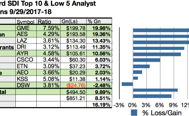 Top Dogs For Fall Gamestop For Gain And Top Yield Per M