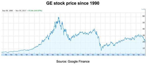 ge stock General Electric: Down 37% This Year And Still Overpriced