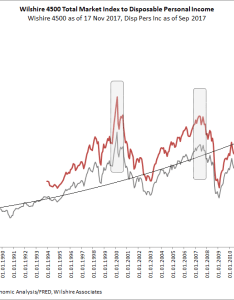 Chart wilshire  disposable personal income also charts exposing the madness of stock market crowd seeking alpha rh seekingalpha