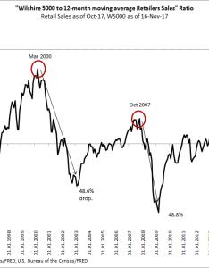 Chart wilshire  retailers sales also charts exposing the madness of stock market crowd seeking alpha rh seekingalpha