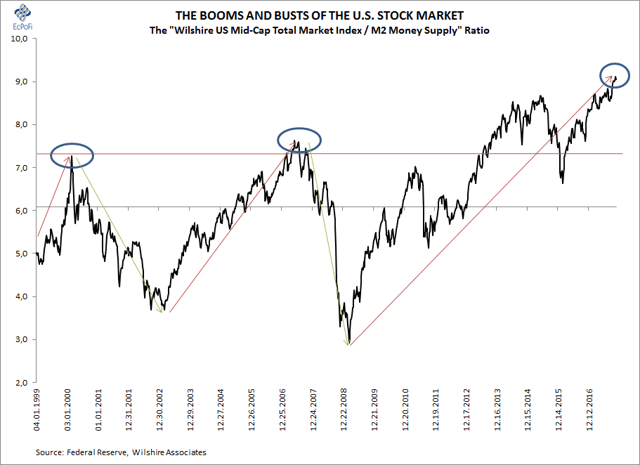 11 Charts Exposing The Madness Of The Stock Market Crowd
