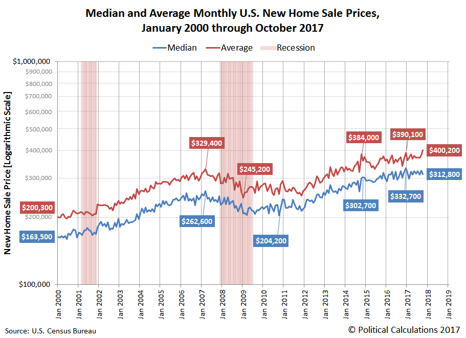 A Spike In Average New US Home Prices  Seeking Alpha