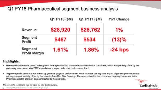 CAH Cardinal Health Pharmaceutical Segment Business Analysis