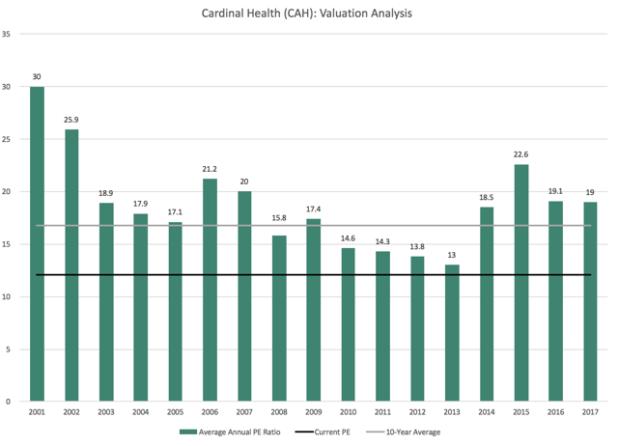 CAH Cardinal Health Valuation Analysis