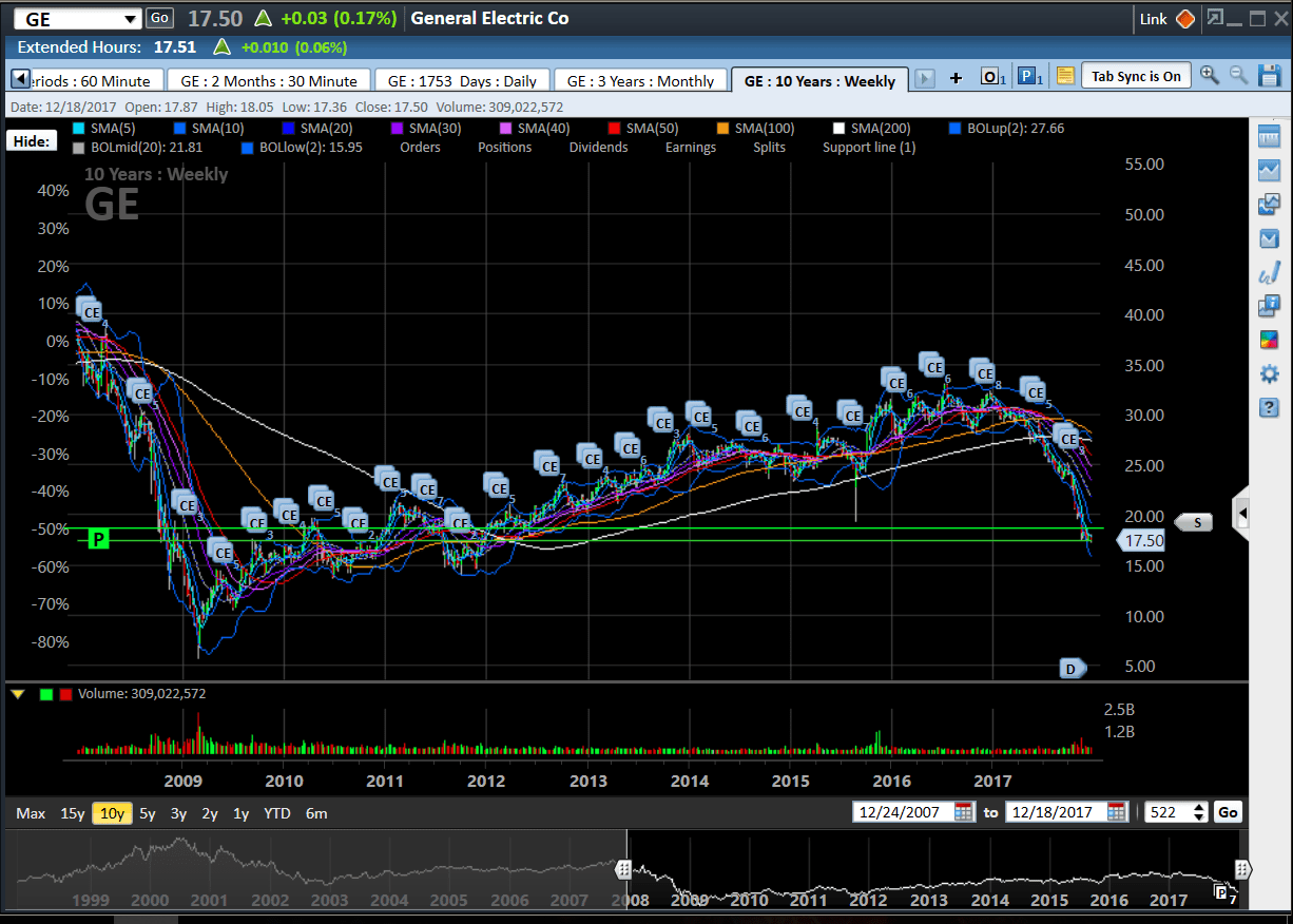 hight resolution of here is a 10 year weekly to show the path of ge believe it or not i owned ge at 8 60 on the day the market bottomed in march of 2009