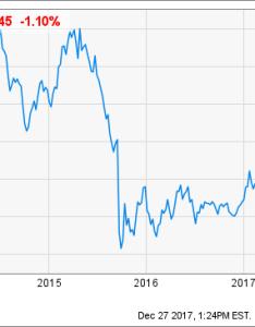 Chart also volkswagen  value investment ag adr otcmkts vwagy rh seekingalpha