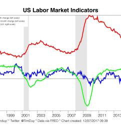 given the fed s view of labor force growth they will expect that a payroll gain near the consensus indicates continued downward pressure on unemployment  [ 7112 x 3778 Pixel ]