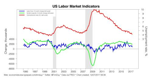 small resolution of given the fed s view of labor force growth they will expect that a payroll gain near the consensus indicates continued downward pressure on unemployment