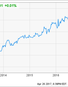 Fb chart also accelerated instagram growth will drive facebook stock higher rh seekingalpha