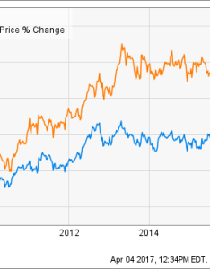 chart also at  is the high yield worth stagnant stock price inc rh seekingalpha