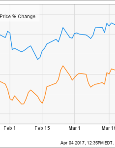 So far this year both stocks have declined but at   has fallen  less significant level than verizon chart also is the high yield worth stagnant stock price inc rh seekingalpha