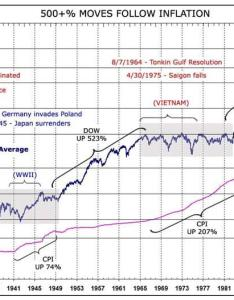 The shaded areas on chart above identify performance of dow jones industrial average against four major wars past years wwi also stocks vs war gold and interest rates seeking alpha rh seekingalpha