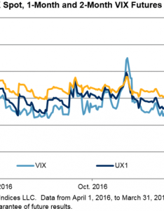 The roll cost of    vix short term futures index may seem small on daily basis but in aggregate it causes to go down over  long also april testing month for traders seeking alpha rh seekingalpha