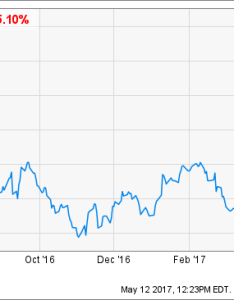 Wayfair  chart also has no path to profitability nyse seeking alpha rh seekingalpha