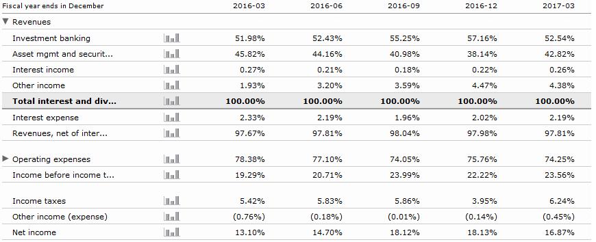 Lazard: Post-Earnings Analysis - Lazard Ltd (NYSE:LAZ)   Seeking Alpha