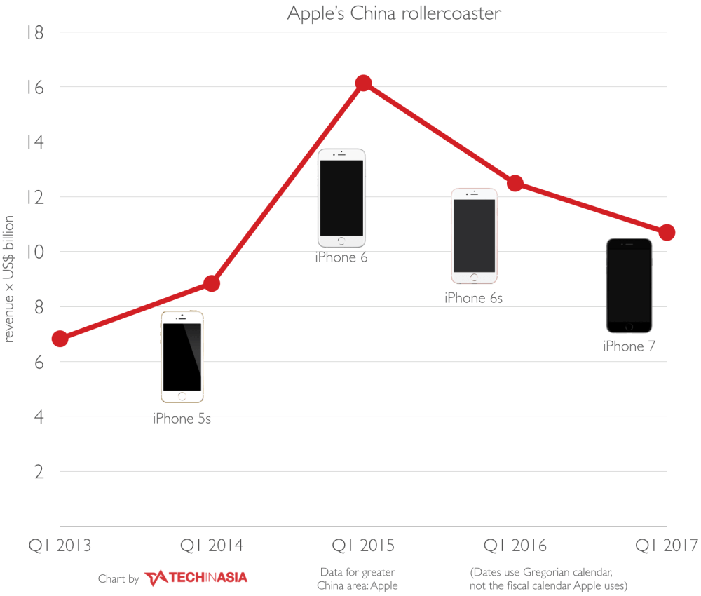 medium resolution of of course the iphone 8 may be a lousy and unimaginative product and not desirable to the chinese consumer i doubt it though it seems likely it will be a