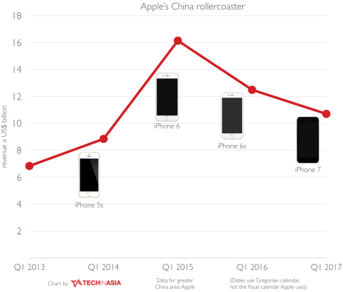 small resolution of of course the iphone 8 may be a lousy and unimaginative product and not desirable to the chinese consumer i doubt it though it seems likely it will be a