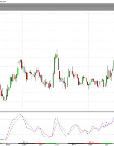 The daily chart of july corn futures shows that momentum is neutral as has been trading in  tight price range also bullish case for seeking alpha rh seekingalpha