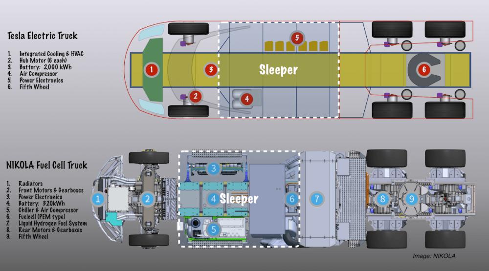 medium resolution of tesla vs fuel cell truck layout