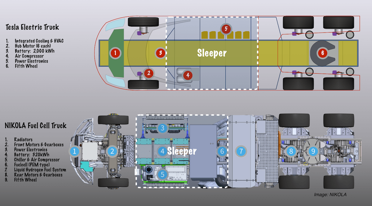 hight resolution of tesla vs fuel cell truck layout