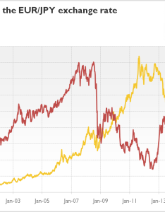 In the  there was  positive correlation between eur jpy exchange rate and yellow metal while lehman brothers  bankruptcy also gold seeking alpha rh seekingalpha