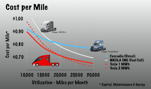 small resolution of operating costs per mile
