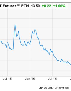 Passive investing and the lack of volatility also ipath    vix rh seekingalpha