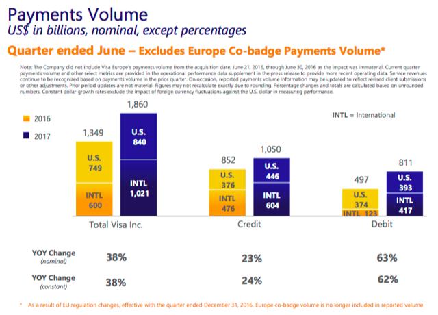 Data from Visa's earnings call