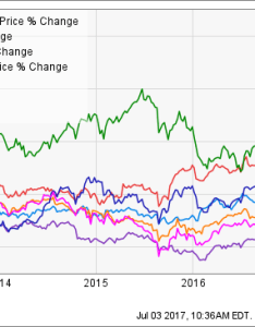 The poor price performance of verizon isn    new problem for stock as you can see below over past year and periods also worst performing dow half way through rh seekingalpha
