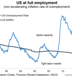 if the official statistics weren t enough here s confirmation from the consumer and small business confidence surveys that the us labor market is looking  [ 1175 x 902 Pixel ]