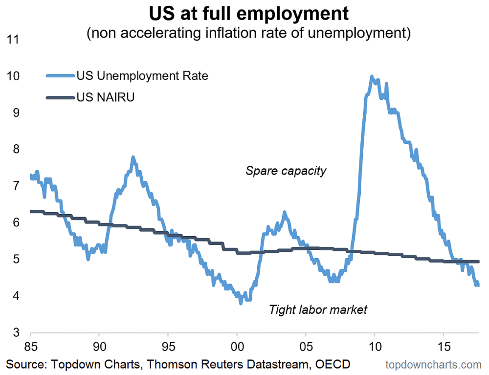 medium resolution of if the official statistics weren t enough here s confirmation from the consumer and small business confidence surveys that the us labor market is looking