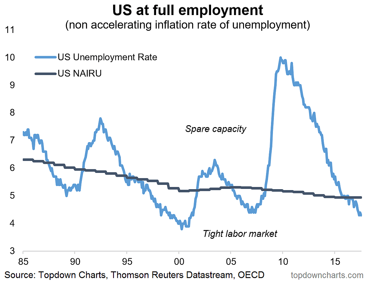 hight resolution of if the official statistics weren t enough here s confirmation from the consumer and small business confidence surveys that the us labor market is looking