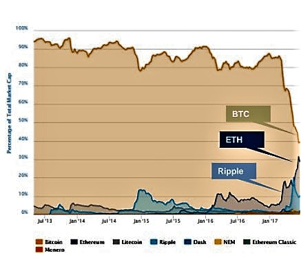 Shares of CryptoCurrency Market