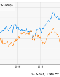 and pfizer past stock performance source ycharts also johnson vs which is  better buy rh seekingalpha