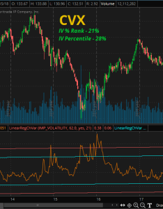 Chart cvx month implied volatility overlay courtesy of td ameritrade thinkorswim also step analysis and cross market view seeking rh seekingalpha