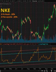 Chart nke week implied volatility overlay courtesy of td ameritrade thinkorswim also step analysis and cross market view seeking rh seekingalpha