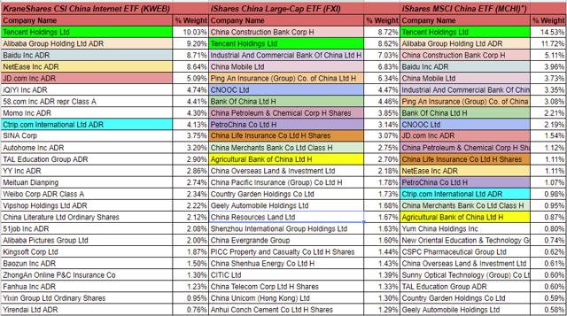 China ETF Holdings Comparison