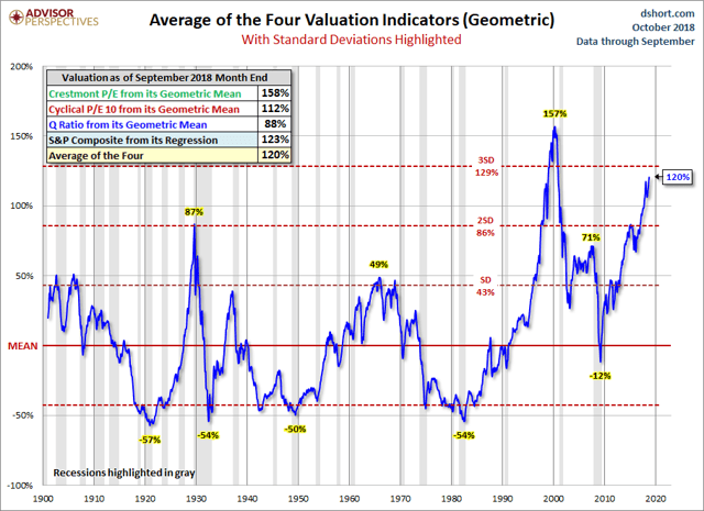 Stock Market Valuations