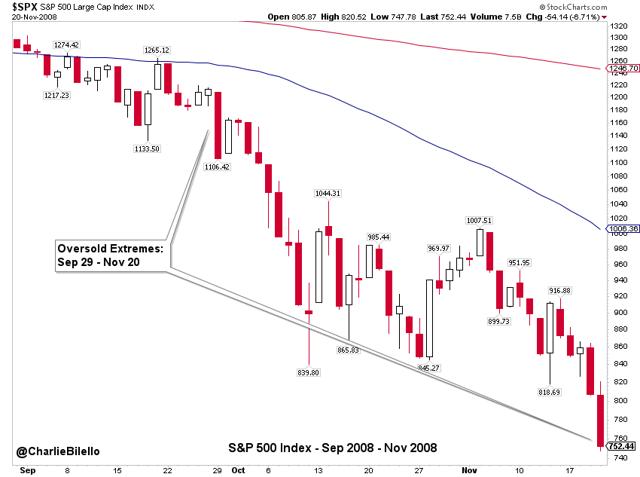 S&P 500 index since September 2008 till November 2008 graph8