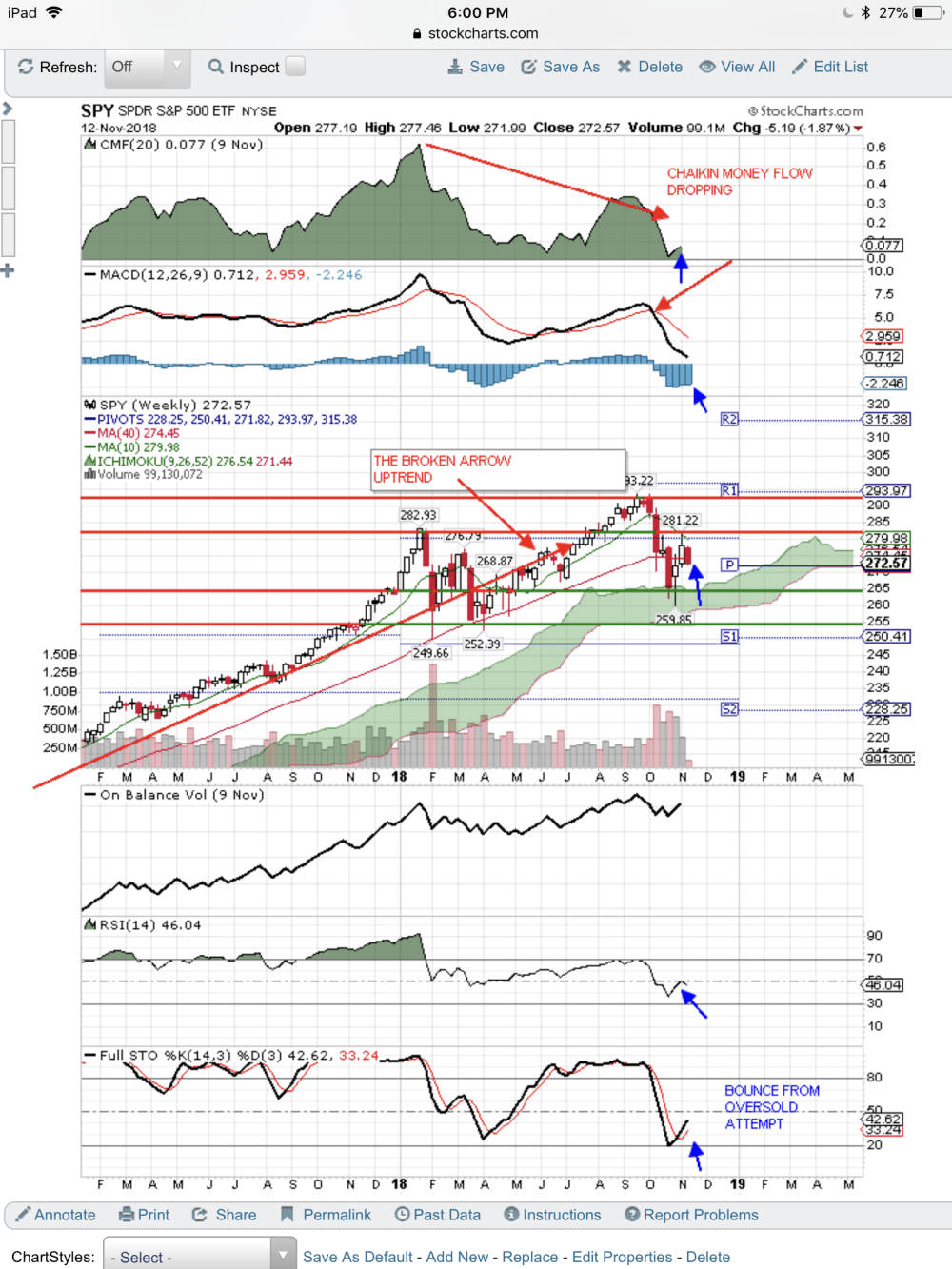medium resolution of it has its work cut out for it as this bounce faces two major resistance levels it just pulled back from the first test i expect the bounce to continue