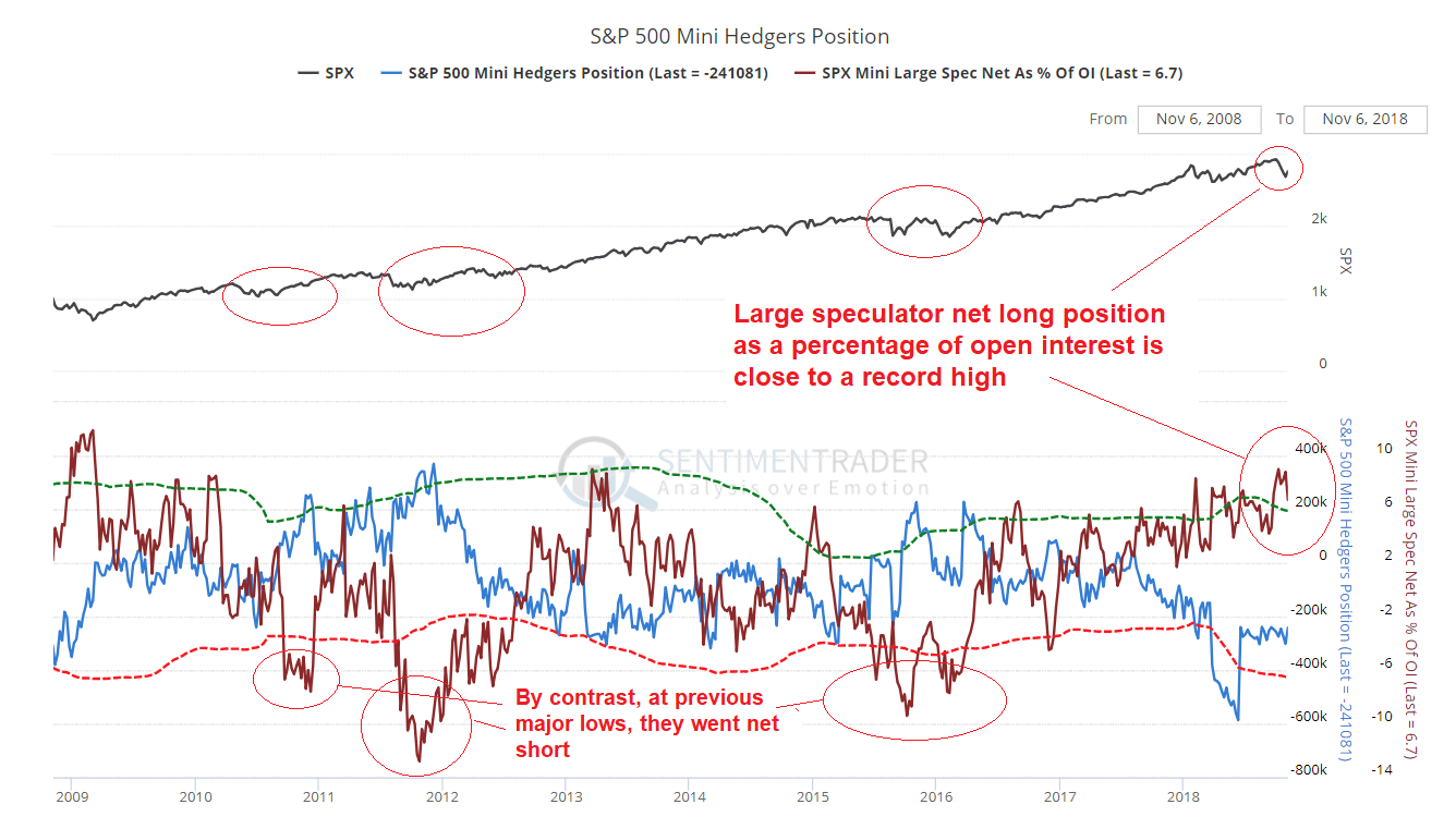hight resolution of the blue line shows the hedger net short position in es futures in terms of contracts and the red line shows the net long position of large speculators as